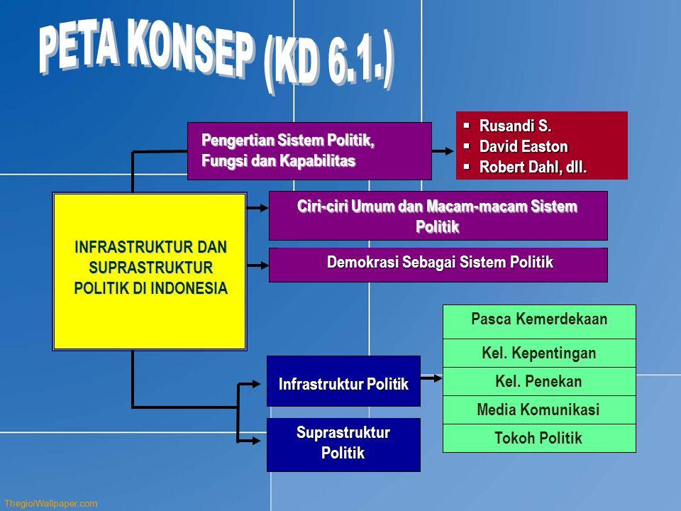 Pengertian Sistem Politik, Fungsi dan Kapabilitas Ciri-ciri Umum dan Macam-macam Sistem Politik Demokrasi Sebagai Sistem Politik  Rusandi S.