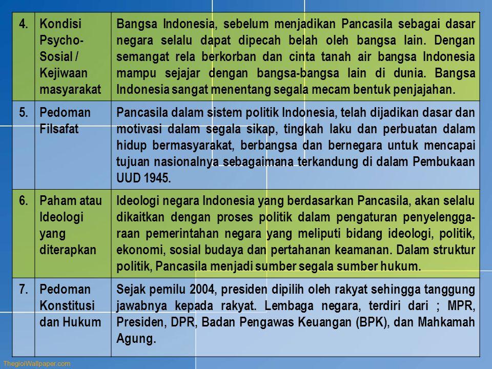 4.Kondisi Psycho- Sosial / Kejiwaan masyarakat Bangsa Indonesia, sebelum menjadikan Pancasila sebagai dasar negara selalu dapat dipecah belah oleh bangsa lain.