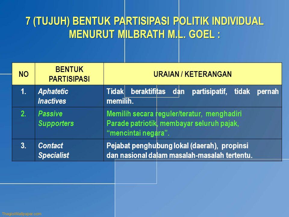 7 (TUJUH) BENTUK PARTISIPASI POLITIK INDIVIDUAL MENURUT MILBRATH M.L. GOEL : NO BENTUK PARTISIPASI URAIAN / KETERANGAN 1. Aphatetic Inactives Tidak be
