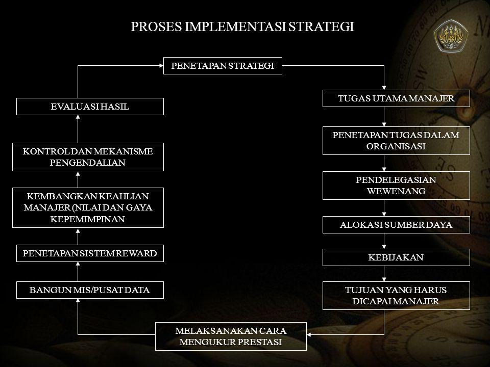 IMPLEMENTASI DAN EVALUASI STRATEGIK Menetapkan Sasaran Tahunan Menetapkan Sasaran Tahunan Mengalokasikan Sumber Daya Mengalokasikan Sumber Daya Mencocokan Struktur dengan Strategi Mencocokan Struktur dengan Strategi Restrukturisasi dan Reenginnering Restrukturisasi dan Reenginnering Menciptakan Budaya Organisasi Menciptakan Budaya Organisasi PROGRAM EVALUASI STRATEGI QUIT Mengkaitkan prestasi dengan strategi Mengkaitkan prestasi dengan strategi