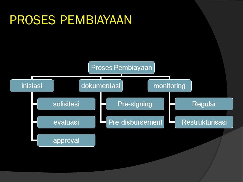PROSES PEMBIAYAAN Proses Pembiayaan inisiasi solisitasi evaluasi approval dokumentasi Pre-signing Pre- disbursement monitoring Regular Restrukturisasi