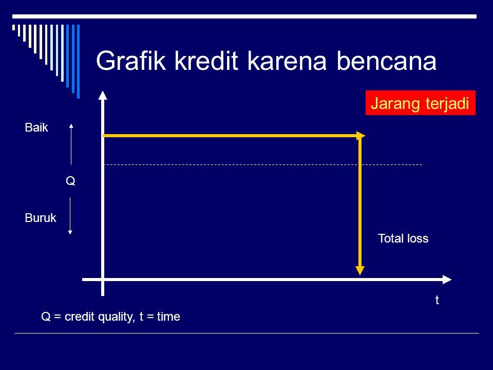 Grafik kredit pemburukan bertahap t Q Baik Buruk Q = credit quality, t = time Information A Information B Point of exit Sering terjadi