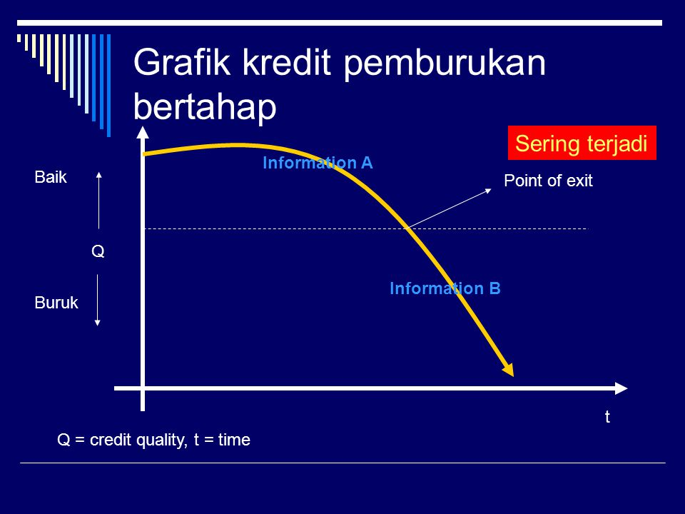 Grafik kredit pemburukan bertahap t Q Baik Buruk Q = credit quality, t = time Information A Information B Point of exit Sering terjadi
