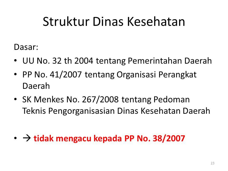 Struktur Dinas Kesehatan Dasar: UU No. 32 th 2004 tentang Pemerintahan Daerah PP No. 41/2007 tentang Organisasi Perangkat Daerah SK Menkes No. 267/200