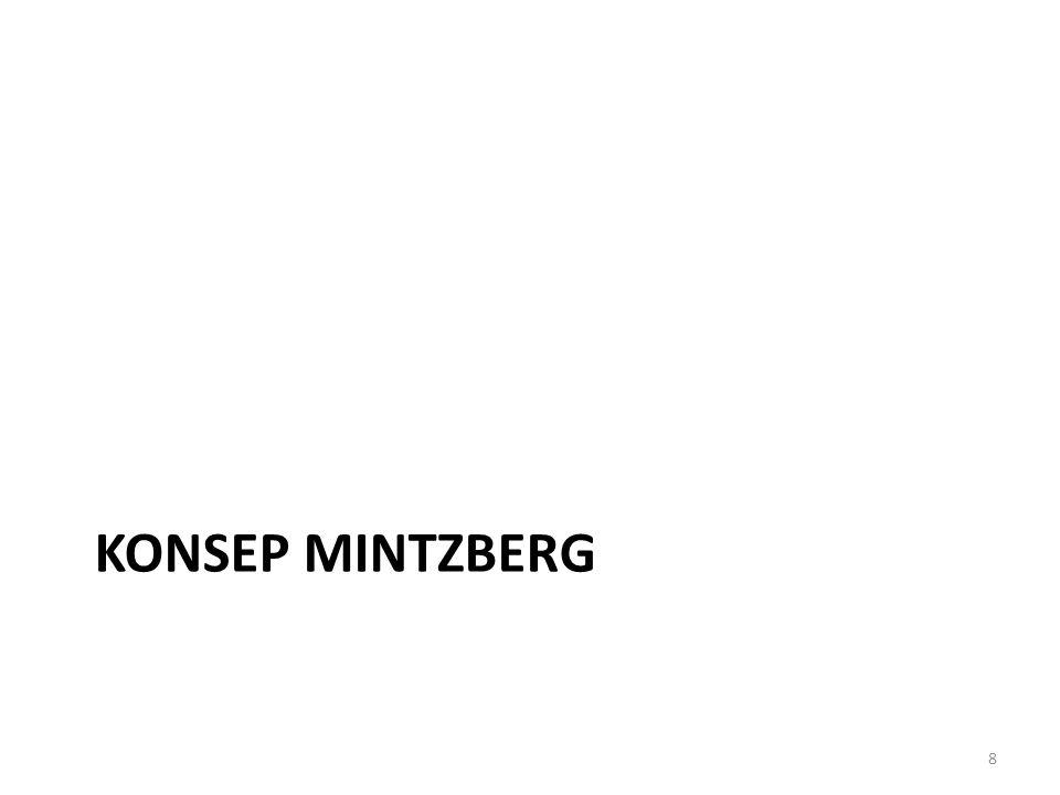 KONSEP MINTZBERG 8
