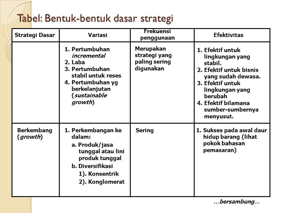 Tabel: Bentuk-bentuk dasar strategi Strategi DasarVariasi Frekuensi penggunaan Efektivitas … bersambung … 1.Pertumbuhan incremental 2.Laba 3.Pertumbuhan stabil untuk reses 4.Pertumbuhan yg berkelanjutan (sustainable growth) Merupakan strategi yang paling sering digunakan 1.Efektif untuk lingkungan yang stabil.
