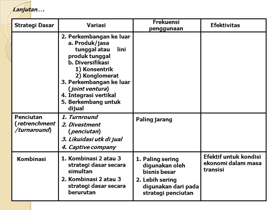Strategi DasarVariasiEfektivitas 2.Perkembangan ke luar a. Produk/jasa tunggal atau lini produk tunggal b. Diversifikasi 1) Konsentrik 2) Konglomerat