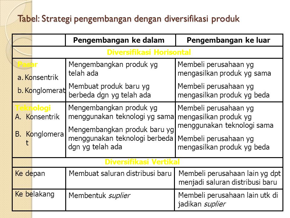 Tabel: Strategi pengembangan dengan diversifikasi produk Pengembangan ke dalamPengembangan ke luar Diversifikasi Horisontal Mengembangkan produk yg te