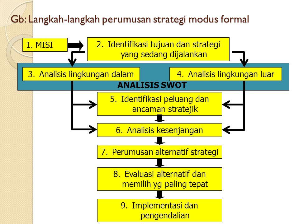 Gb: Langkah-langkah perumusan strategi modus formal 1. MISI 2.Identifikasi tujuan dan strategi yang sedang dijalankan 3.Analisis lingkungan dalam4.Ana