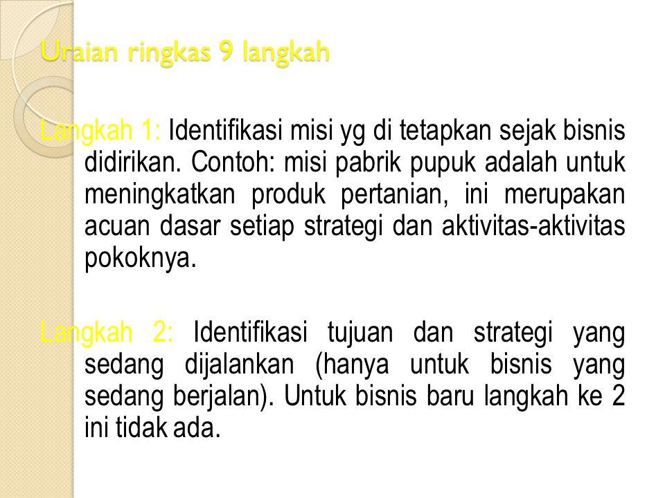 Uraian ringkas 9 langkah Langkah 1: Identifikasi misi yg di tetapkan sejak bisnis didirikan. Contoh: misi pabrik pupuk adalah untuk meningkatkan produ