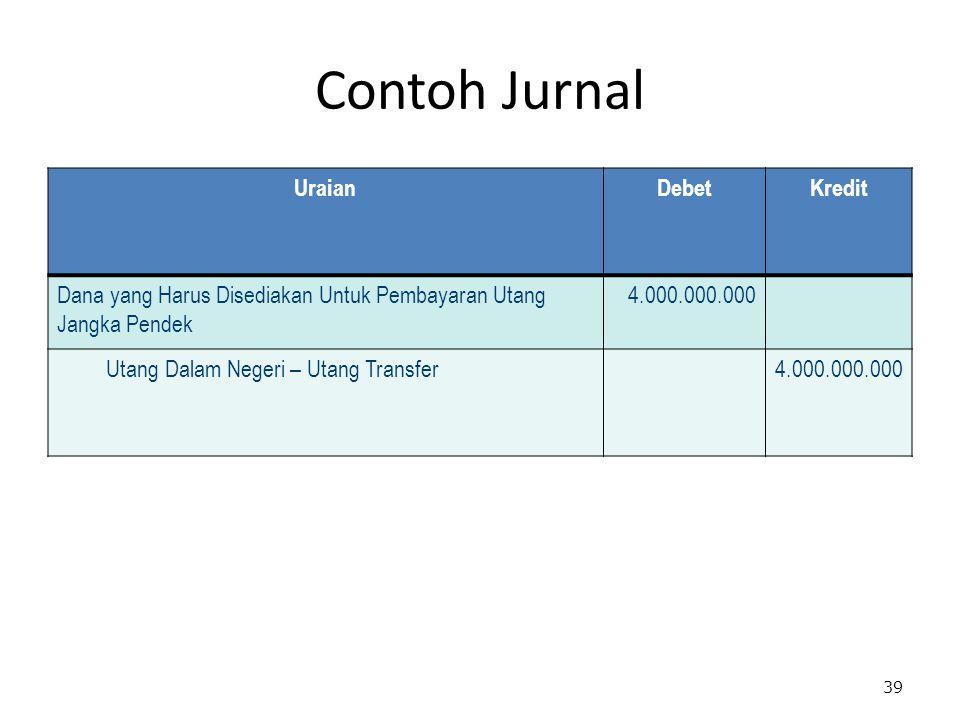 Contoh Jurnal UraianDebetKredit Dana yang Harus Disediakan Untuk Pembayaran Utang Jangka Pendek 4.000.000.000 Utang Dalam Negeri – Utang Transfer4.000.000.000 39