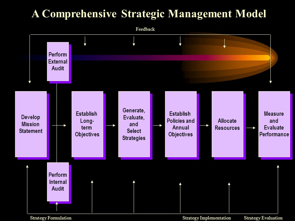 A Comprehensive Strategic Management Model Establish Policies and Annual Objectives Develop Mission Statement Develop Mission Statement Establish Long- term Objectives Establish Long- term Objectives Generate, Evaluate, and Select Strategies Generate, Evaluate, and Select Strategies Establish Policies and Annual Objectives Establish Policies and Annual Objectives Allocate Resources Allocate Resources Measure and Evaluate Performance Measure and Evaluate Performance Perform External Audit Perform External Audit Perform Internal Audit Perform Internal Audit Feedback Strategy FormulationStrategy ImplementationStrategy Evaluation