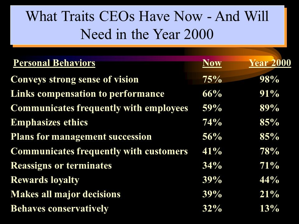 Conveys strong sense of vision 75% 98% Links compensation to performance 66% 91% Communicates frequently with employees 59% 89% Emphasizes ethics 74% 85% Plans for management succession 56% 85% Communicates frequently with customers 41% 78% Reassigns or terminates 34% 71% Rewards loyalty 39% 44% Makes all major decisions 39% 21% Behaves conservatively 32% 13% What Traits CEOs Have Now - And Will Need in the Year 2000 Personal Behaviors Now Year 2000
