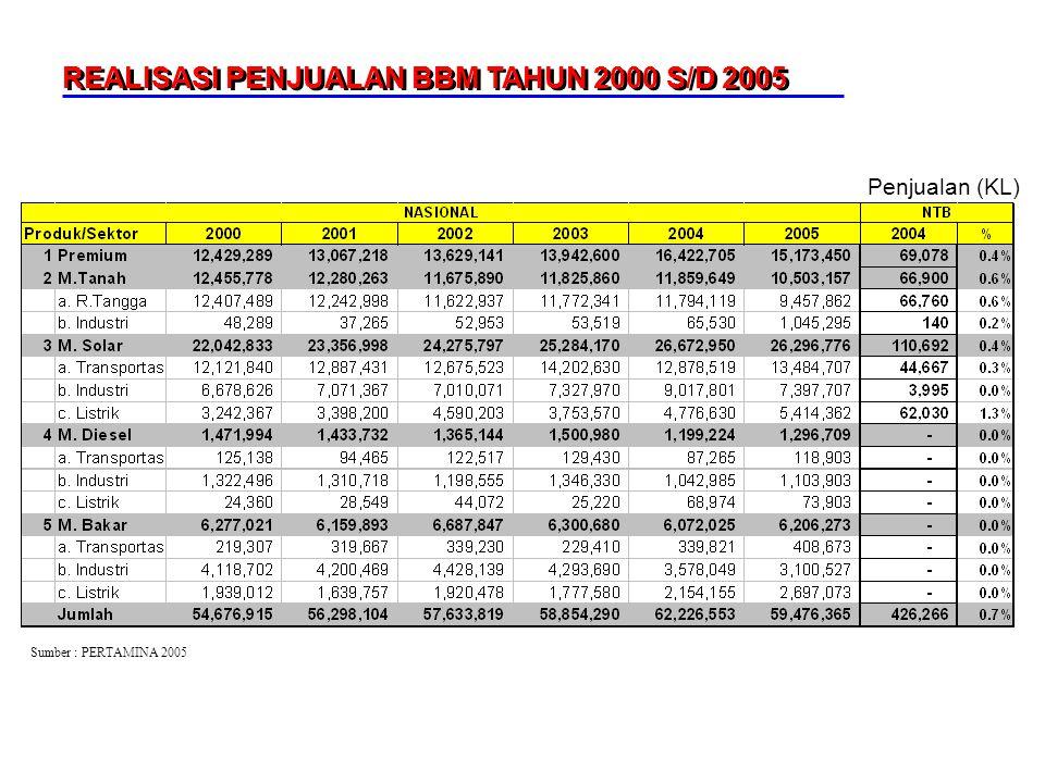 Penjualan (KL) REALISASI PENJUALAN BBM TAHUN 2000 S/D 2005 Sumber : PERTAMINA 2005