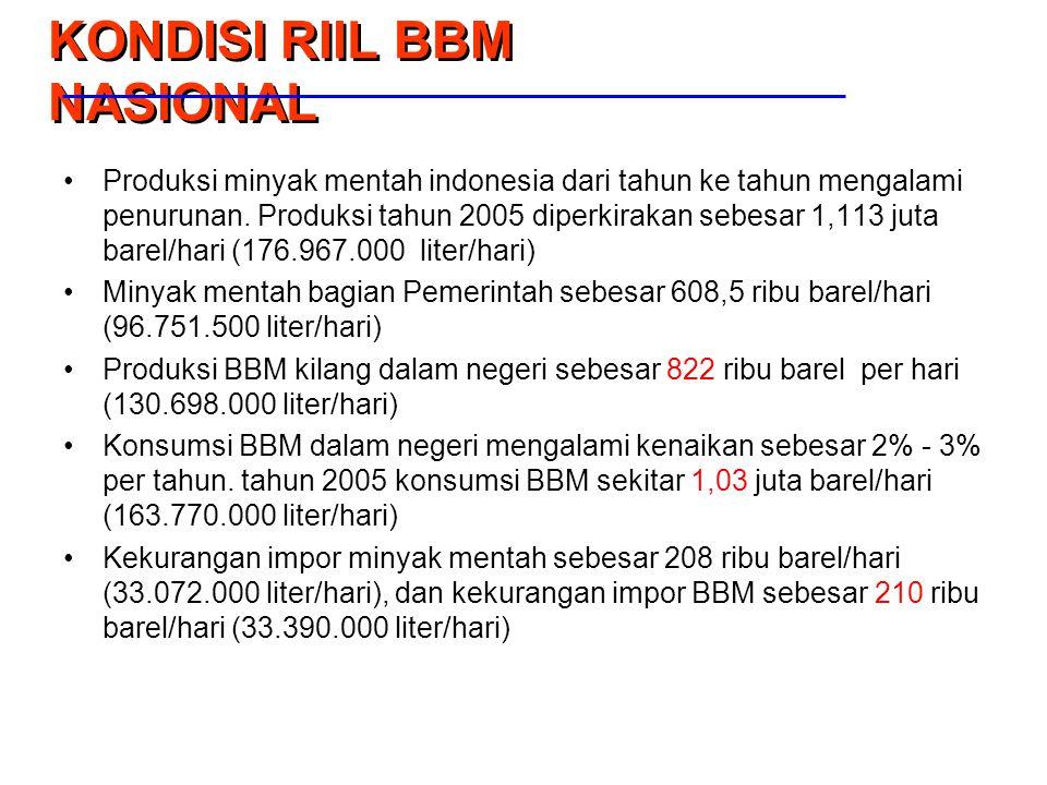 KONDISI RIIL BBM NASIONAL Produksi minyak mentah indonesia dari tahun ke tahun mengalami penurunan. Produksi tahun 2005 diperkirakan sebesar 1,113 jut