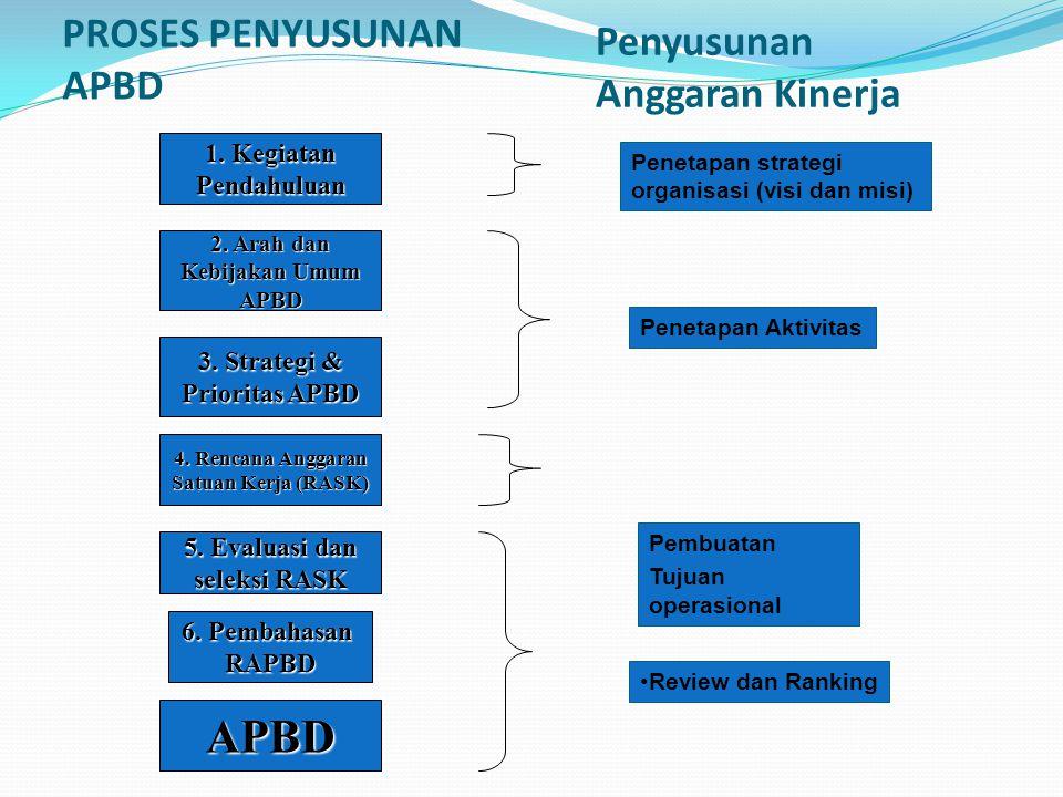 PROSES PENYUSUNAN APBD 2.Arah dan Kebijakan Umum APBD 3.