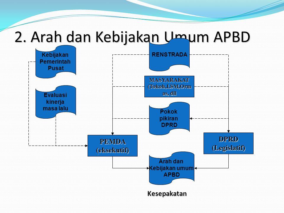 2. Arah dan Kebijakan Umum APBD PEMDA (eksekutif) Kebijakan Pemerintah Pusat Evaluasi kinerja masa lalu Pokok pikiran DPRD RENSTRADA DPRD (Legislatif)