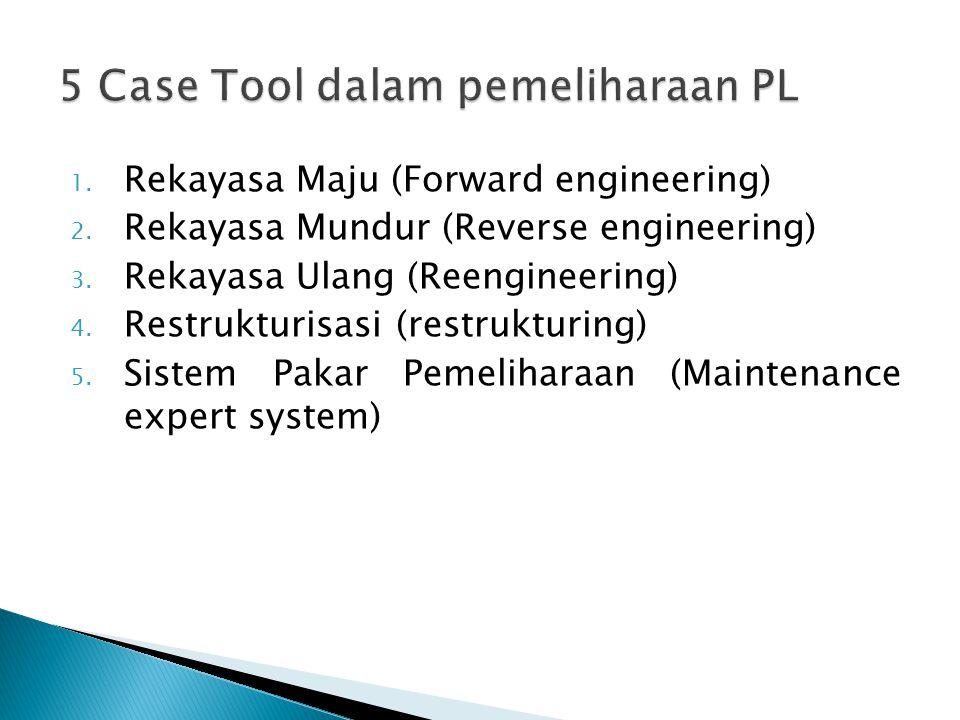 1. Rekayasa Maju (Forward engineering) 2. Rekayasa Mundur (Reverse engineering) 3. Rekayasa Ulang (Reengineering) 4. Restrukturisasi (restrukturing) 5