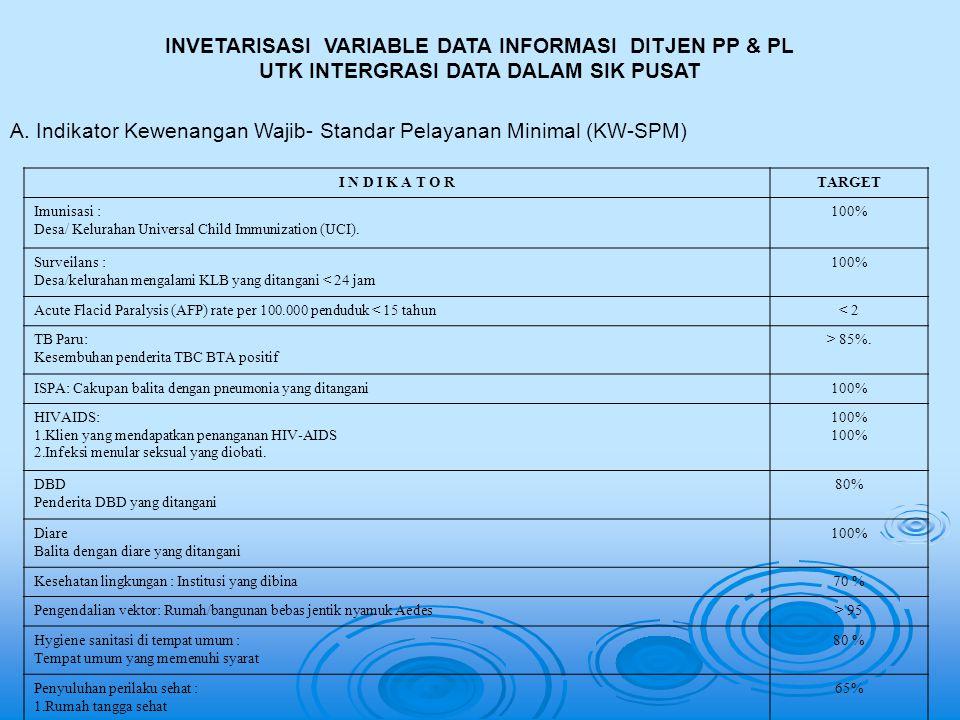 INVETARISASI VARIABLE DATA INFORMASI DITJEN PP & PL UTK INTERGRASI DATA DALAM SIK PUSAT I N D I K A T O RTARGET Imunisasi : Desa/ Kelurahan Universal