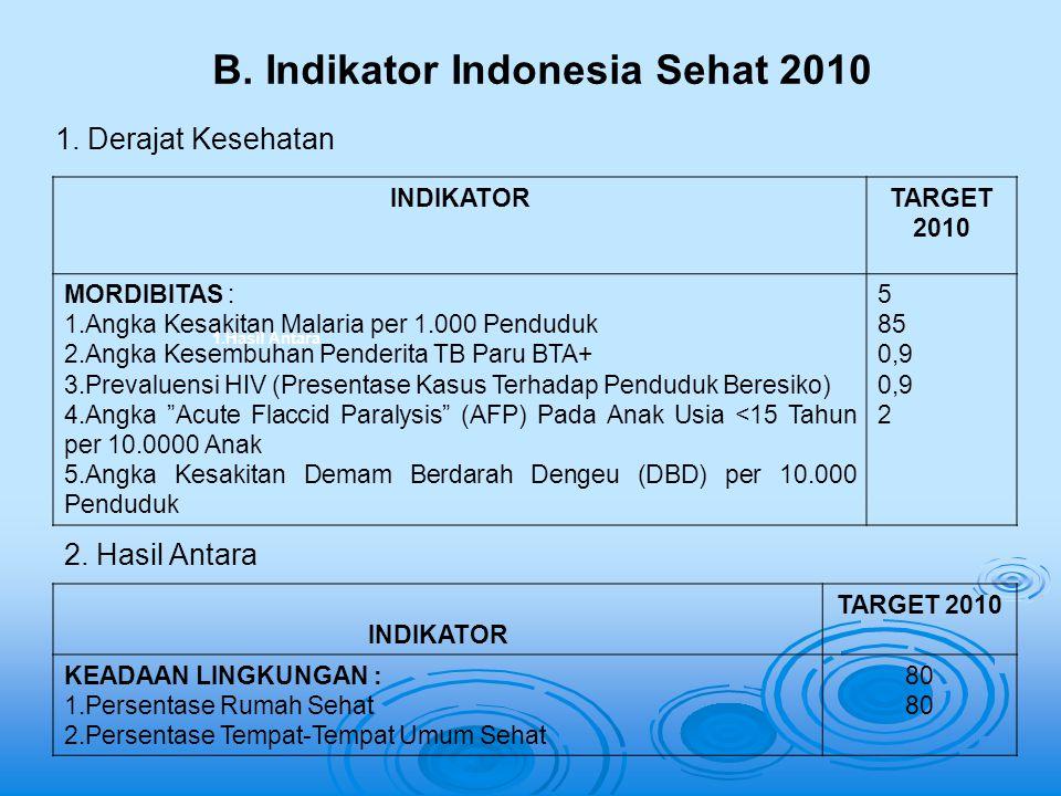 B. Indikator Indonesia Sehat 2010 INDIKATORTARGET 2010 MORDIBITAS : 1.Angka Kesakitan Malaria per 1.000 Penduduk 2.Angka Kesembuhan Penderita TB Paru