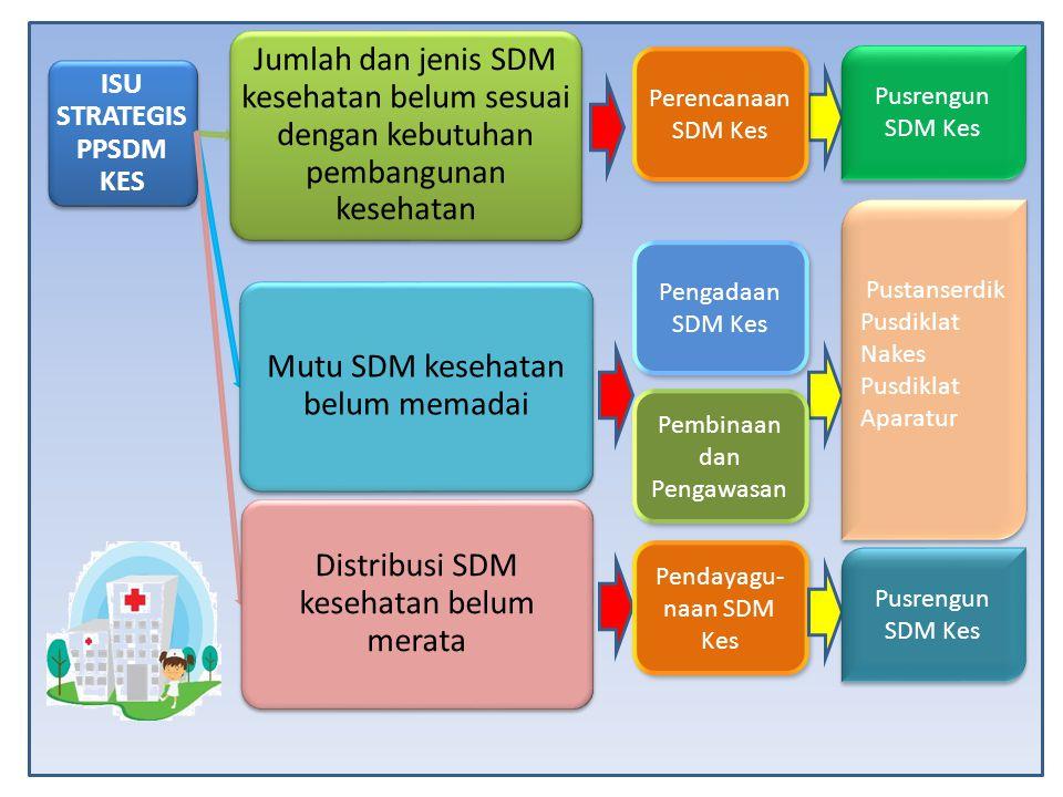 Perencanaan SDM Kes Pengadaan SDM Kes Pembinaan dan Pengawasan Pendayagu- naan SDM Kes Pusrengun SDM Kes Pustanserdik Pusdiklat Nakes Pusdiklat Aparat