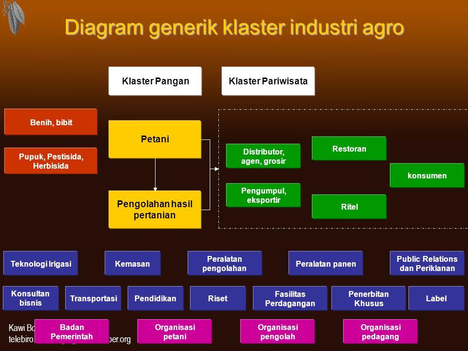 Kawi Boedisetio telebiro.bandung0@clubmember.org Diagram generik klaster industri agro Petani Pengolahan hasil pertanian Benih, bibit Pupuk, Pestisida