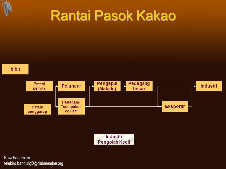Kawi Boedisetio telebiro.bandung0@clubmember.org Rantai Pasok Kakao Petani pemilik Peluncur Pengepul (Makale) Pedagang besar Eksportir Industri Indust