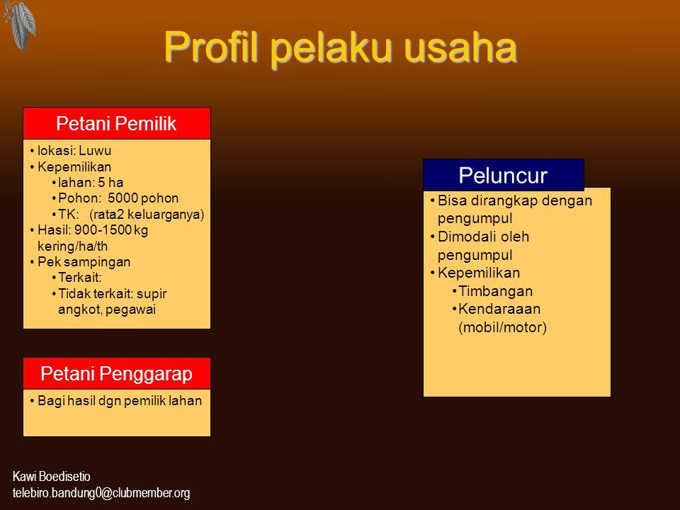 Kawi Boedisetio telebiro.bandung0@clubmember.org Profil pelaku usaha lokasi: Luwu Kepemilikan lahan: 5 ha Pohon: 5000 pohon TK: (rata2 keluarganya) Ha