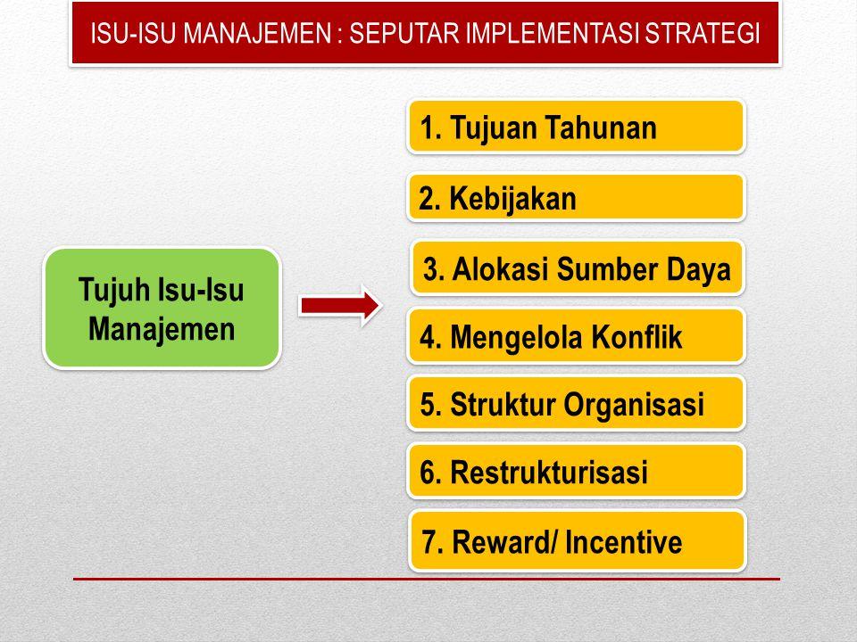 ISU-ISU MANAJEMEN : SEPUTAR IMPLEMENTASI STRATEGI Tujuh Isu-Isu Manajemen Tujuh Isu-Isu Manajemen 1. Tujuan Tahunan 2. Kebijakan 3. Alokasi Sumber Day