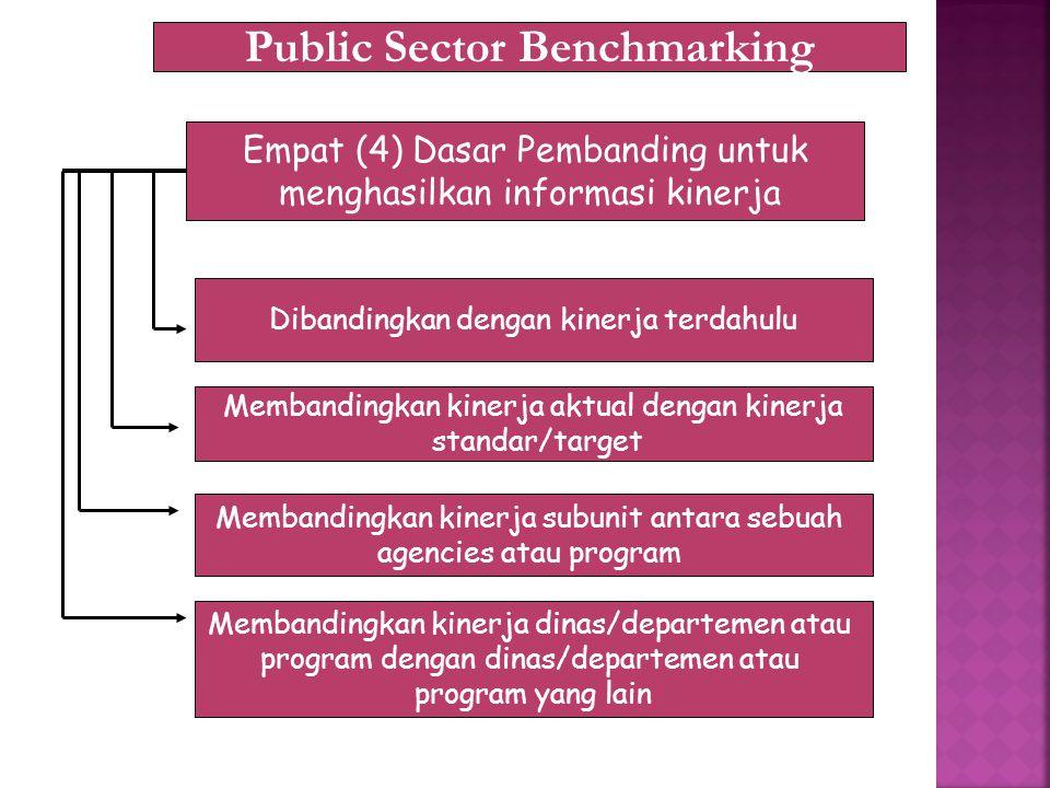 Public Sector Benchmarking Empat (4) Dasar Pembanding untuk menghasilkan informasi kinerja Dibandingkan dengan kinerja terdahulu Membandingkan kinerja aktual dengan kinerja standar/target Membandingkan kinerja subunit antara sebuah agencies atau program Membandingkan kinerja dinas/departemen atau program dengan dinas/departemen atau program yang lain