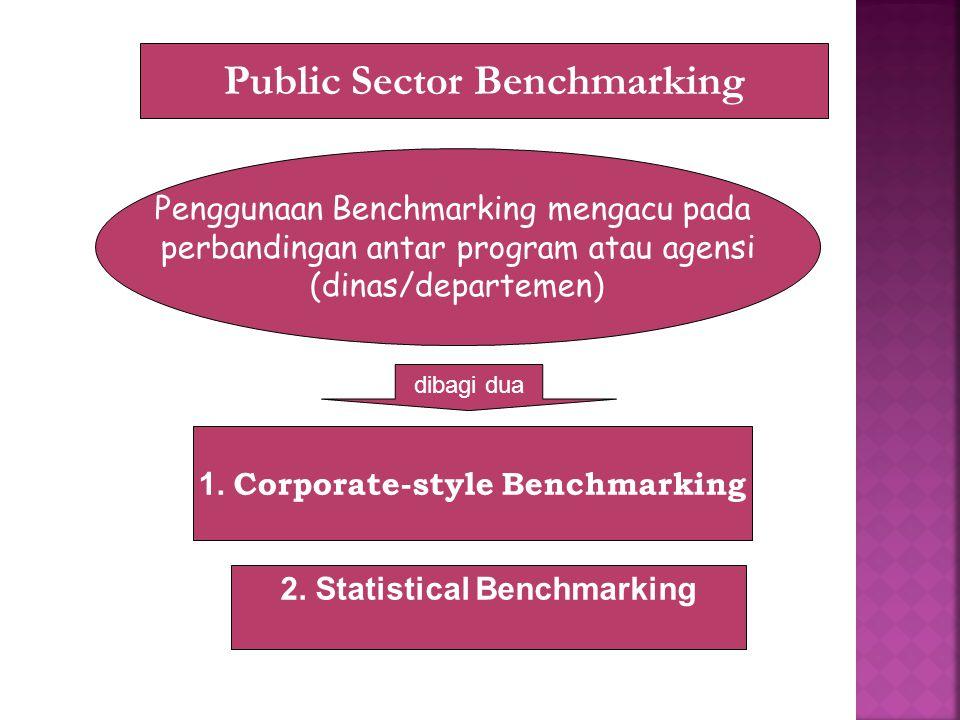 Penggunaan Benchmarking mengacu pada perbandingan antar program atau agensi (dinas/departemen) 1.