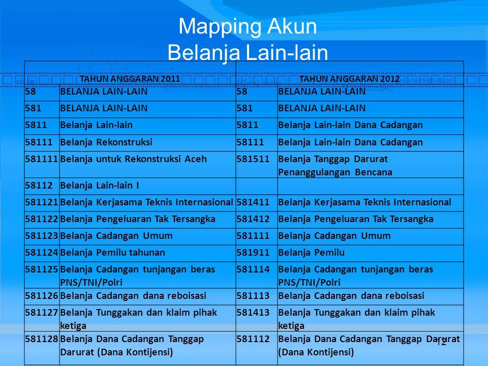 Mapping Akun Belanja Lain-lain 12 TAHUN ANGGARAN 2011 TAHUN ANGGARAN 2012 58BELANJA LAIN-LAIN58BELANJA LAIN-LAIN 581BELANJA LAIN-LAIN581BELANJA LAIN-LAIN 5811Belanja Lain-lain5811Belanja Lain-lain Dana Cadangan 58111Belanja Rekonstruksi58111Belanja Lain-lain Dana Cadangan 581111Belanja untuk Rekonstruksi Aceh581511Belanja Tanggap Darurat Penanggulangan Bencana 58112Belanja Lain-lain I 581121Belanja Kerjasama Teknis Internasional581411Belanja Kerjasama Teknis Internasional 581122Belanja Pengeluaran Tak Tersangka581412Belanja Pengeluaran Tak Tersangka 581123Belanja Cadangan Umum581111Belanja Cadangan Umum 581124Belanja Pemilu tahunan581911Belanja Pemilu 581125Belanja Cadangan tunjangan beras PNS/TNI/Polri 581114Belanja Cadangan tunjangan beras PNS/TNI/Polri 581126Belanja Cadangan dana reboisasi581113Belanja Cadangan dana reboisasi 581127Belanja Tunggakan dan klaim pihak ketiga 581413Belanja Tunggakan dan klaim pihak ketiga 581128Belanja Dana Cadangan Tanggap Darurat (Dana Kontijensi) 581112Belanja Dana Cadangan Tanggap Darurat (Dana Kontijensi)