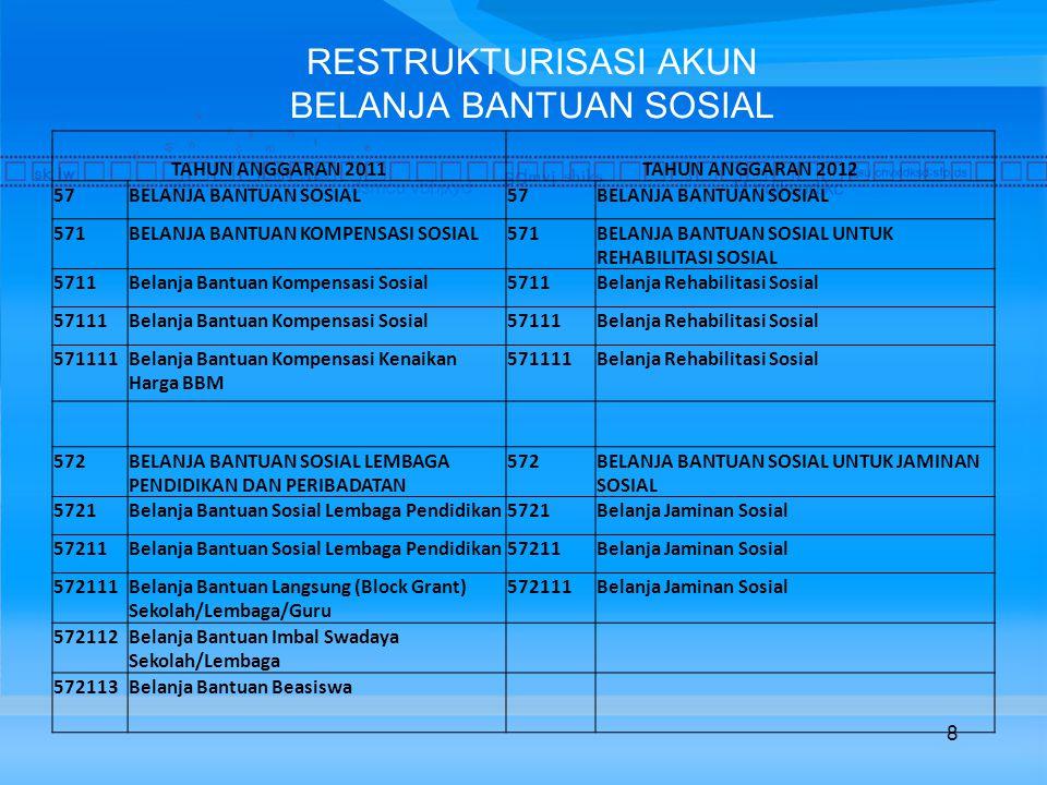 RESTRUKTURISASI AKUN BELANJA BANTUAN SOSIAL 8 TAHUN ANGGARAN 2011 TAHUN ANGGARAN 2012 57BELANJA BANTUAN SOSIAL57BELANJA BANTUAN SOSIAL 571BELANJA BANTUAN KOMPENSASI SOSIAL571BELANJA BANTUAN SOSIAL UNTUK REHABILITASI SOSIAL 5711Belanja Bantuan Kompensasi Sosial5711Belanja Rehabilitasi Sosial 57111Belanja Bantuan Kompensasi Sosial57111Belanja Rehabilitasi Sosial 571111Belanja Bantuan Kompensasi Kenaikan Harga BBM 571111Belanja Rehabilitasi Sosial 572BELANJA BANTUAN SOSIAL LEMBAGA PENDIDIKAN DAN PERIBADATAN 572BELANJA BANTUAN SOSIAL UNTUK JAMINAN SOSIAL 5721Belanja Bantuan Sosial Lembaga Pendidikan5721Belanja Jaminan Sosial 57211Belanja Bantuan Sosial Lembaga Pendidikan57211Belanja Jaminan Sosial 572111Belanja Bantuan Langsung (Block Grant) Sekolah/Lembaga/Guru 572111Belanja Jaminan Sosial 572112Belanja Bantuan Imbal Swadaya Sekolah/Lembaga 572113Belanja Bantuan Beasiswa