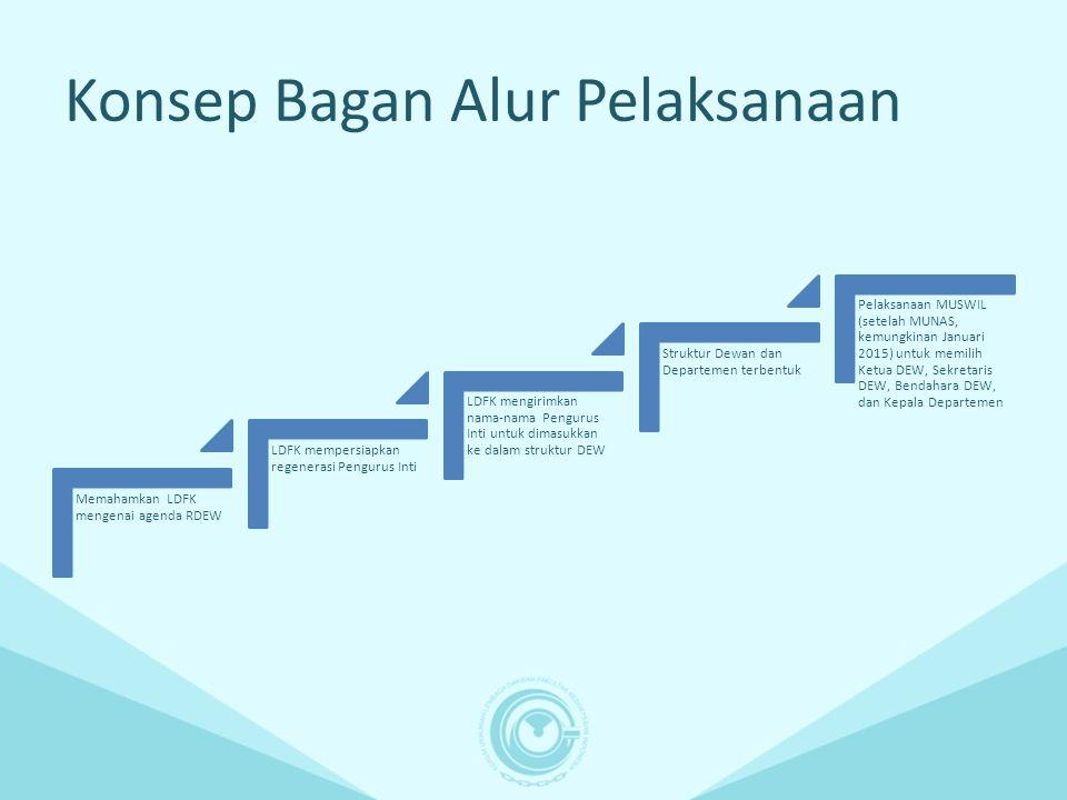 Konsep Bagan Alur Pelaksanaan Memahamkan LDFK mengenai agenda RDEW LDFK mempersiapkan regenerasi Pengurus Inti LDFK mengirimkan nama-nama Pengurus Int