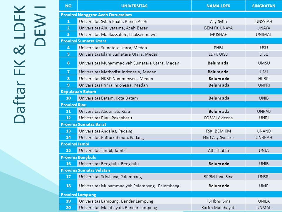 Daftar FK & LDFK DEW II NOUNIVERSITASNAMA LDFKSINGKATAN Provinsi Jawa Timur 1Universitas Airlangga, SurabayaAssalam BEM KMUA 2Universitas Hang Tuah, SurabayaSKIUHT 3Universitas Wijaya Kusuma Surabaya, SurabayaSKI FKUWKS 4Universitas Katolik Widya Mandala Surabaya, Surabaya Belum adaUKWMS 5Universitas Brawijaya, MalangLKIUB 6Universitas Muhammadiyah Malang, Malang FKI Ibnu Sina Medical Association UMM 7Universitas Islam Malang, MalangLPISUNISMA 8Universitas Jember, JemberIMSACUJ Provinsi Bali 9Universitas Udayana, DenpasarIMAUNUD 10Universitas Warmadewa, Denpasar Belum adaUNWAR Provinsi Nusa Tenggara Barat 1Universitas Mataram, MataramSKI Asy SyifaUNRAM 12Universitas Islam Al Azhar, Mataram Belum adaUNIZAR Provinsi Nusa Tenggara Timur 1313Universitas Nusa Cendana, KupangIMMUN Ar RahmahUNDANA Provinsi Sulawesi Utara 1414Universitas Sam Ratulangi, ManadoBadan TadzkirUNSRAT Provinsi Sulawesi Tengah 15Universitas Tadulako, Palu Belum adaUNTAD 16Universitas Al-Khairaat, Palu Belum ada Provinsi Sulawesi Tenggara 1717Universitas Haluoleo, Kendari Belum adaUHO Provinsi Sulawesi Selatan 1818Universitas Hasanuddin, MakassarKerohanian BEMUNHAS 1919Universitas Muslim Indonesia, MakassarFKIK Kampus IIUMI 20Universitas Muhammadiyah Makassar, MakassarBidang Kerohanian BEMUNISMUH Provinsi Maluku 21Universitas Pattimura, AmbonBelum ada UNPATTI Provinsi Papua 22Universitas Cendrawasih, JayapuraIMMUNUNCEN