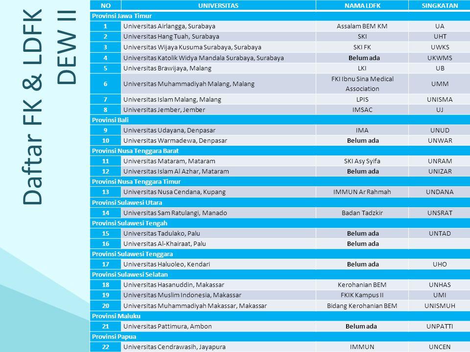 Daftar FK & LDFK DEW III NOUNIVERSITASNAMA LDFKSINGKATAN Provinsi Banten 1Universitas Pelita Harapan, TangerangKAMIUPH Provinsi DKI Jakarta 2Universitas Katolik Indonesia Atma Jaya, JakartaFORSILUNIKA 3Universitas Indonesia, JakartaFSIUI 4Universitas Kristen Krida Wacana, JakartaFORSILUKRIDA 5Universitas Kristen Indonesia, JakartaMazmurUKI 6Universitas Muhammadiyah Jakarta, JakartaDDS HMPDUMJ 7Universitas Islam Negeri Syarif Hidayatullah, JakartaKomda FKIKUIN 8Universitas Pembangunan Nasional Veteran, JakartaFKI Asy SyifaUPN 9Universitas Tarumanagara, JakartaForsilUNTAR 10Universitas Trisakti, JakartaSKI Asy SyifaTRISAKTI 11Universitas YARSI, JakartaLDK KahfiYARSI Provinsi Jawa Barat 12Universitas Kristen Maranatha, BandungLDK Al HaqUKM 13Universitas Padjajaran, BandungKAMI Asy Syifaa'UNPAD 14Universitas Jenderal Ahmad Yani, CimahiFSIKUNJANI 15Universitas Islam Bandung, BandungJAMTIBIUNISBA 16Universitas Swadaya Gunung Jati, CirebonFathul 'IlmiUNSWAGATI Provinsi Kalimantan Barat 1717Universitas Tanjungpura, PontianakFKMI Ibnu SinaUNTAN Provinsi Kalimantan Tengah 1818Universitas Palangkaraya, PalangkarayaMMSUNPAR