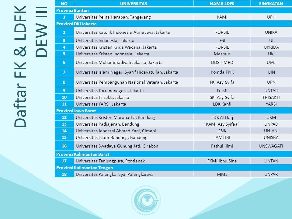Daftar FK & LDFK DEW IV NOUNIVERSITASNAMA LDFKSINGKATAN Provinsi Jawa Tengah 1Universitas Jenderal Soedirman, PurwokertoHMMKUNSOED 2Universitas Muhammadiyah Purwokerto, Purwokerto Belum adaUMP 3Universitas Diponegoro, SemarangROHIS KUUNDIP 4Universitas Islam Sultan Agung, SemarangBAIUNISSULA 5Universitas Muhammadiyah Semarang, SemarangMadaniUNIMUS 6Universitas Muhammadiyah Surakarta, SurakartaFSIKIUMS 7Universitas Sebelas Maret, SurakartaSKIUNS Provinsi Yogyakarta 8Universitas Gadjah Mada, YogyakartaKALAMUGM 9Universitas Kristen Duta Wacana, YogyakartaBelum ada UKDW 10Universitas Muhammadiyah Yogyakarta, YogyakartaSKI Al JundiUMY 11Universitas Islam Indonesia, YogyakartaCMIAUII Provinsi Kalimantan Timur 1212Universitas Mulawarman, SamarindaKMM Asy SyifaUNMUL Provinsi Kalimantan Selatan 1313Universitas Lambung Mangkurat, BanjarmasinKSI Asy SyifaUNLAM