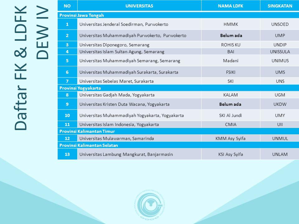 Daftar FK & LDFK DEW IV NOUNIVERSITASNAMA LDFKSINGKATAN Provinsi Jawa Tengah 1Universitas Jenderal Soedirman, PurwokertoHMMKUNSOED 2Universitas Muhamm