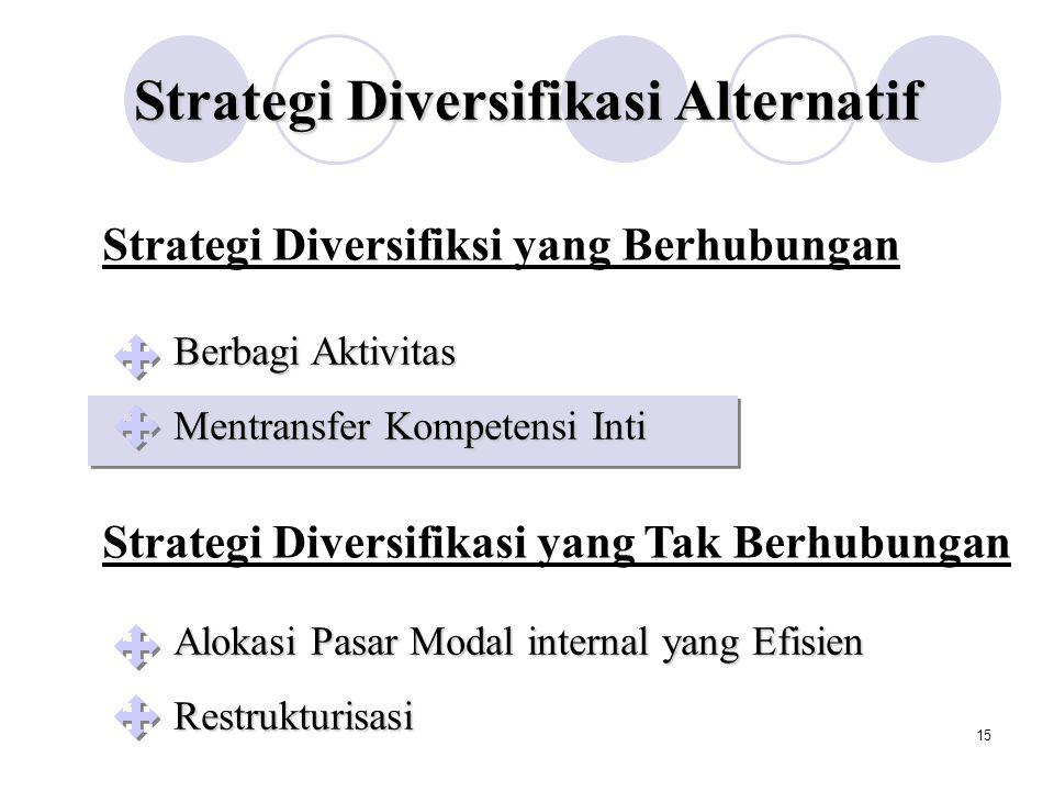 14 Asumsi: Berbagi Aktivitas Strategi Diversifikasi Alternatif Ciri khas perusahaan yang kuat Misi korporat yang jelas yang menekankan pentingnya integrasi unit bisnis Sistem insentif yang memberikan penghargaan lebih dari sekedar kinerja unit bisnis