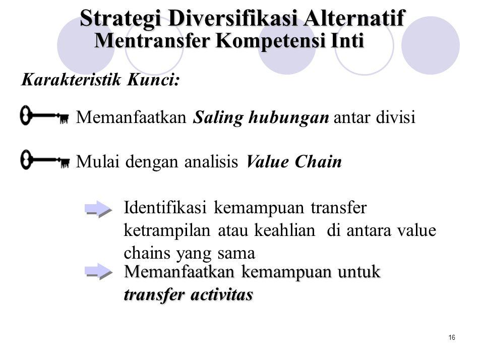 15 Strategi Diversifikasi Alternatif Strategi Diversifiksi yang Berhubungan Strategi Diversifikasi yang Tak Berhubungan Berbagi Aktivitas Mentransfer Kompetensi Inti Alokasi Pasar Modal internal yang Efisien Restrukturisasi