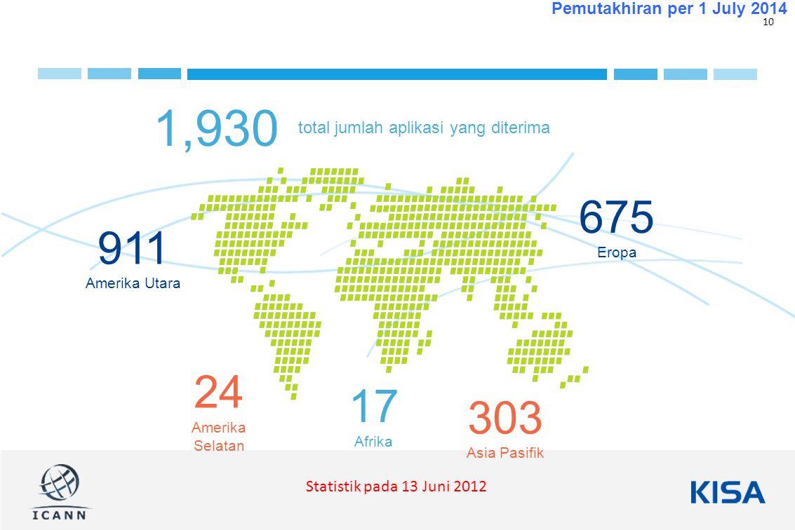 10 Pemutakhiran per 1 July 2014 911 Amerika Utara 24 Amerika Selatan 675 Eropa total jumlah aplikasi yang diterima 1,930 17 Afrika 303 Asia Pasifik Statistik pada 13 Juni 2012