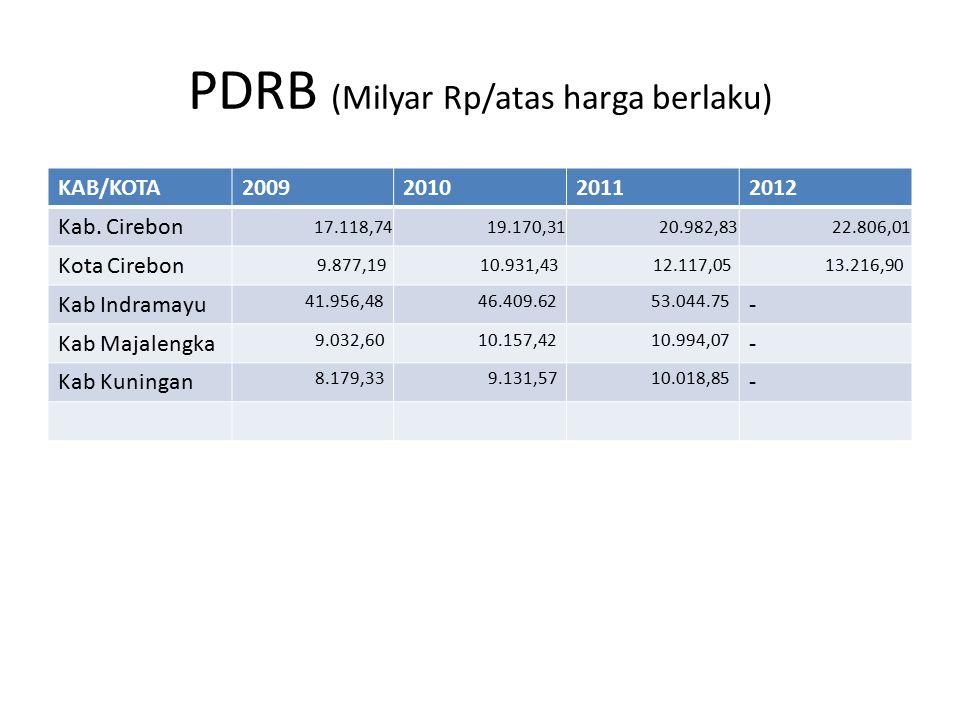 PDRB (Milyar Rp/atas harga berlaku) KAB/KOTA2009201020112012 Kab. Cirebon 17.118,7419.170,3120.982,8322.806,01 Kota Cirebon 9.877,1910.931,4312.117,05