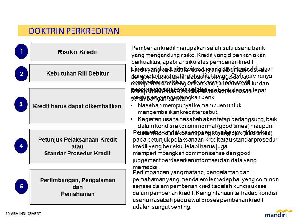 ARM INDUCEMENT 9 KETENTUAN PERKREDITAN b.Ketentuan Eksternal Bank Indonesia/Regulator (PBI dan SE BI), Otoritas Jasa Keuangan (OJK) Undang Undang (Per