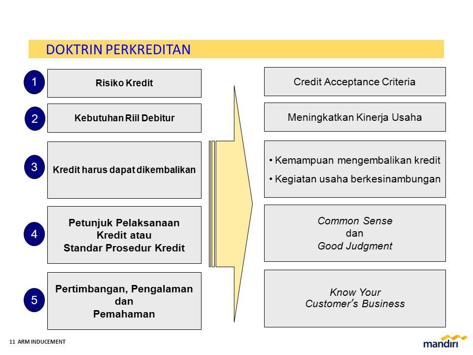 ARM INDUCEMENT 10 1 Risiko Kredit Pemberian kredit merupakan salah satu usaha bank yang mengandung risiko. Kredit yang diberikan akan berkualitas, apa