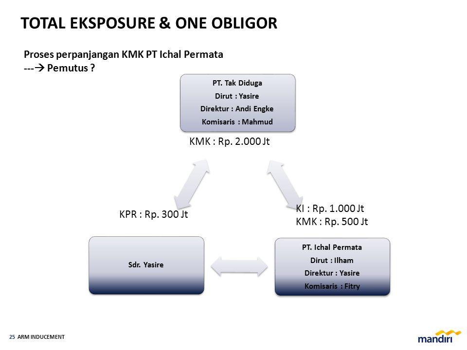 ARM INDUCEMENT 24 ONE OBLIGOR PT A (KMK)Fulan (KMK + KPR) PRODUKTIF + KONSUMTIF KMKKPR + KPM TOTAL EKSPOSURE KIKMK 1 + KMK 2 PRINSIP TOTAL EKSPOSURE &