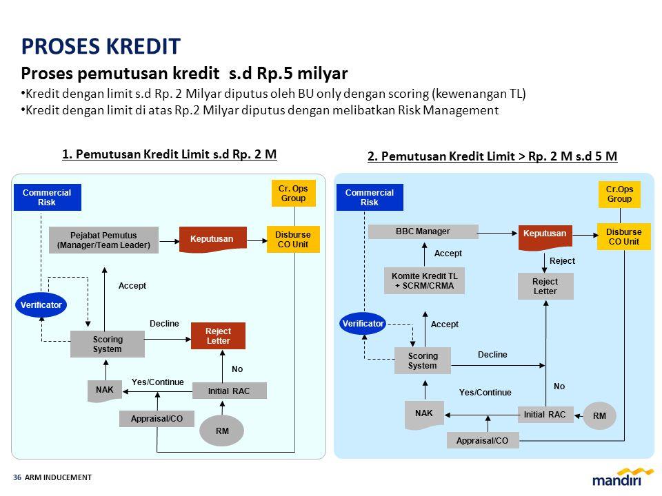 ARM INDUCEMENT 35 1.Badan usaha swasta (bukan anggota group dari Top Obligor) yang mempunyai GAS sampai dengan Rp 50 miliar atau perorangan untuk tuju