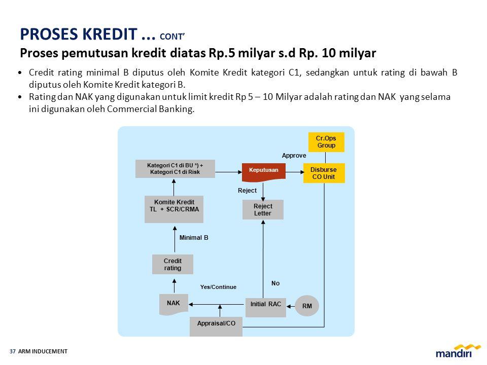 ARM INDUCEMENT 36 Kredit dengan limit s.d Rp. 2 Milyar diputus oleh BU only dengan scoring (kewenangan TL) Kredit dengan limit di atas Rp.2 Milyar dip