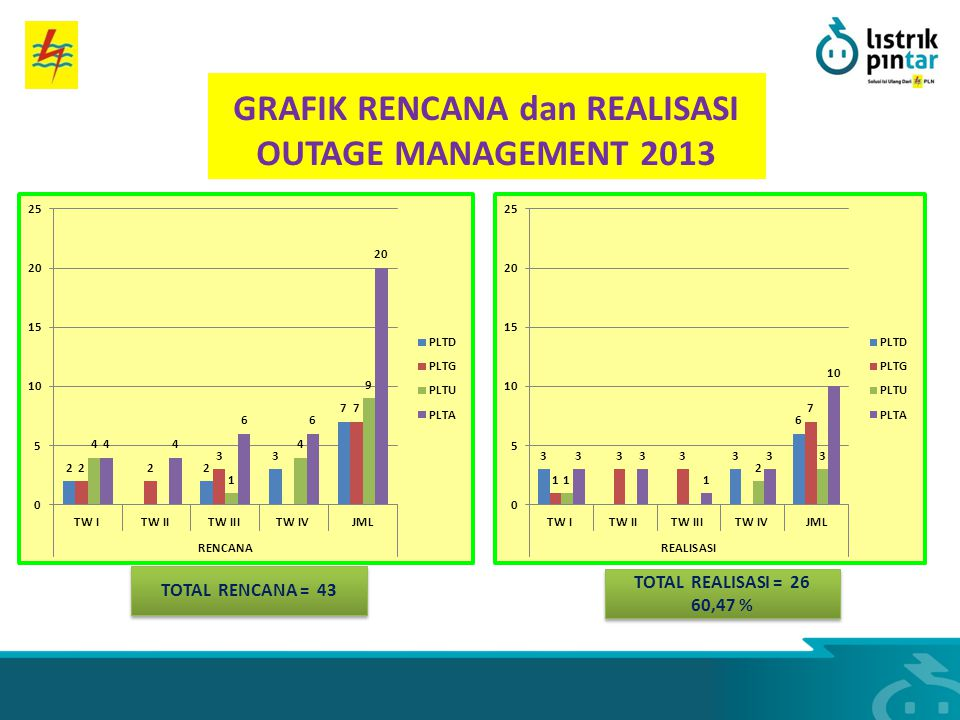 TOTAL RENCANA = 43 TOTAL REALISASI = 26 60,47 % TOTAL REALISASI = 26 60,47 % GRAFIK RENCANA dan REALISASI OUTAGE MANAGEMENT 2013