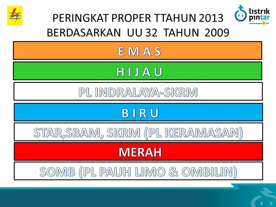 PERINGKAT PROPER TTAHUN 2013 BERDASARKAN UU 32 TAHUN 2009