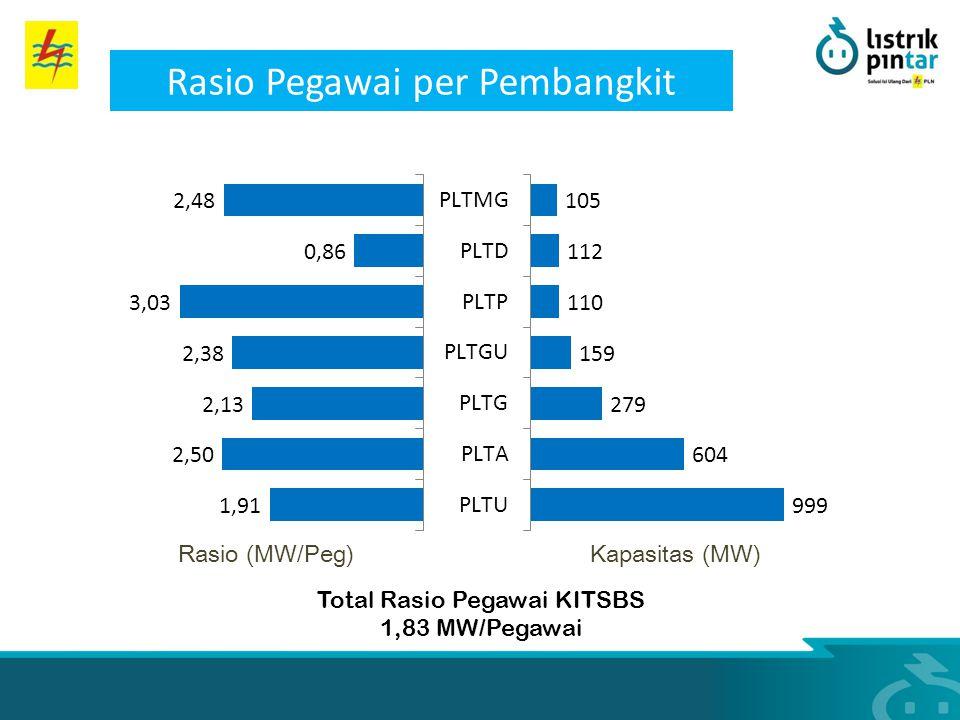 Kapasitas (MW)Rasio (MW/Peg) Rasio Pegawai per Pembangkit Total Rasio Pegawai KITSBS 1,83 MW/Pegawai